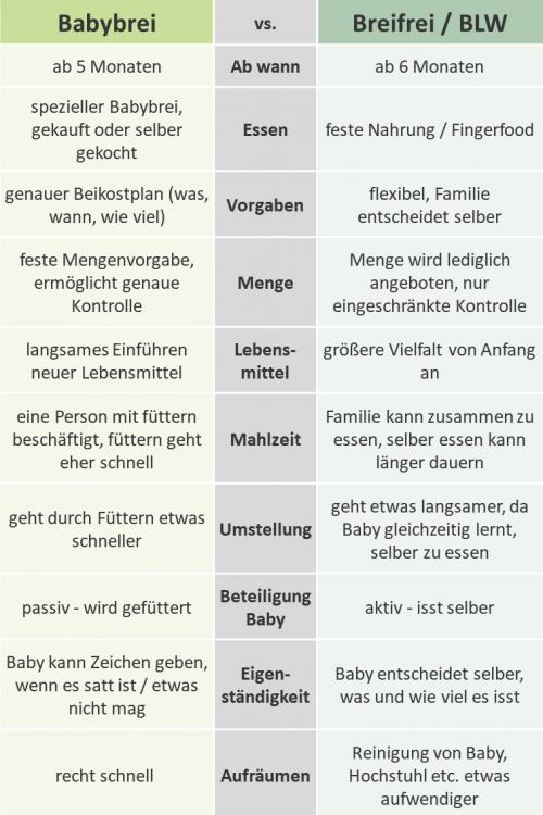 Liste mit den Unterschieden zwischen Beikost mit Babybrei und breifreier Breikost nach BLW