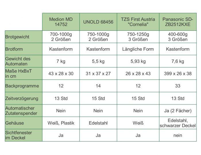 Tabelle mit einer Auflistung der vier verschiedenen Brotbackautomaten und den Unterschieden in den Eigenschaften