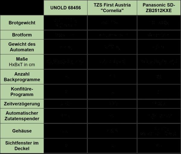 Tabellarischer Vergleich von drei verschiedenen Brotbackautomaten, Unold, TZ First Austria und Panasonic