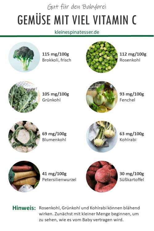 Übersicht mit 8 Gemüsesorten, die viel Vitamin C enthalten und gut für den Babybrei sind