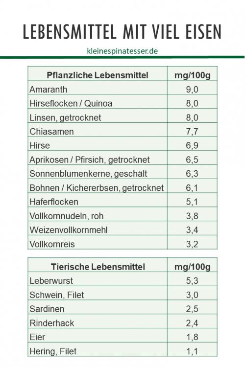Tabelle, welche pflanzliche und tierische Lebensmittel mit einem hohen Eisenanteil auflistet