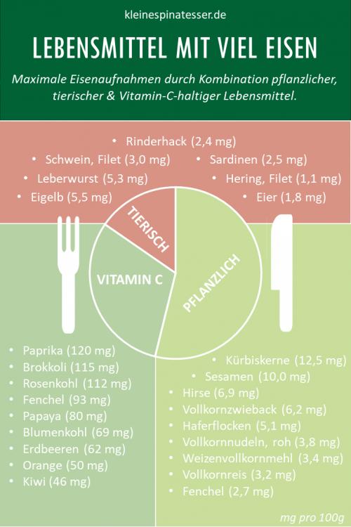 Infografik, wie eine eisenreiche Mahlzeit kombiniert werden sollte, damit ausreichend Eisen aufgenommen wird