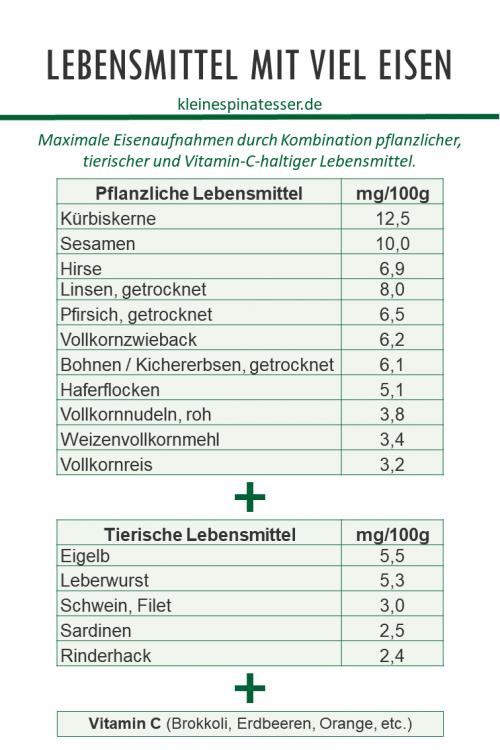 Infografik über die richtige Kombination eisenreicher Lebensmittel für eine maximal Eisenaufnahme