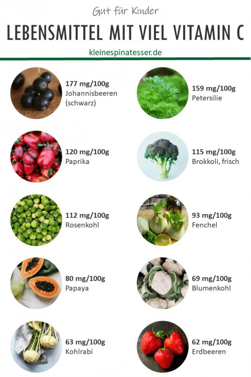 Liste mit den besten 10 Lebensmitteln mit viel Vitamin C für Kinder