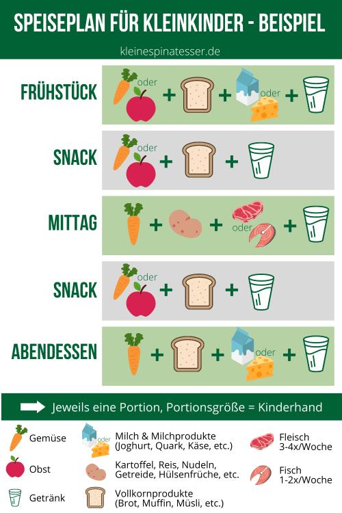 Nach dem Beikostplan kommt der Speiseplan für Kleinkinder. Hier in Beispiel, was zu den fünf täglichen Mahlzeiten gegessen werden kann.